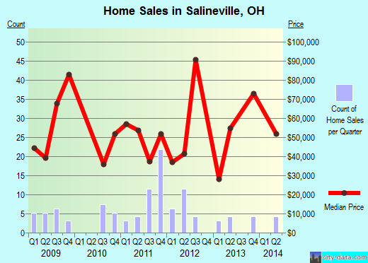 Salineville,OH real estate house value index trend