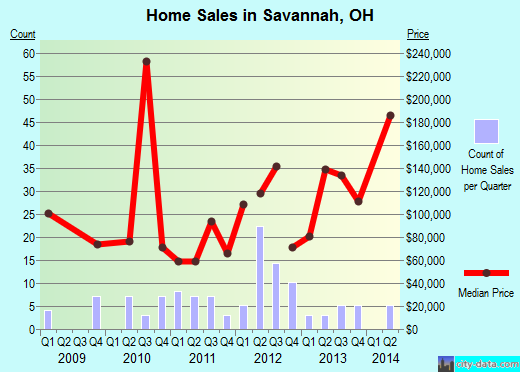 Savannah,OH real estate house value index trend