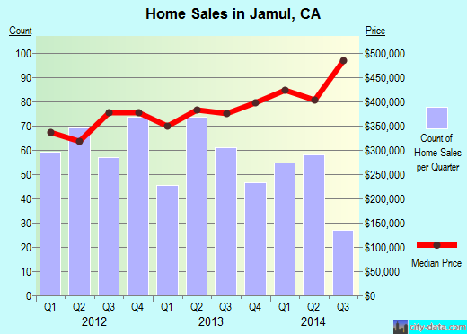 Jamul,CA real estate house value index trend