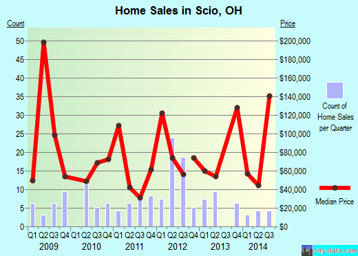Scio,OH real estate house value index trend
