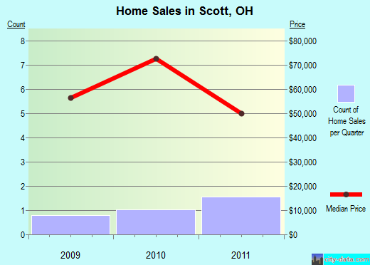 Scott,OH real estate house value index trend