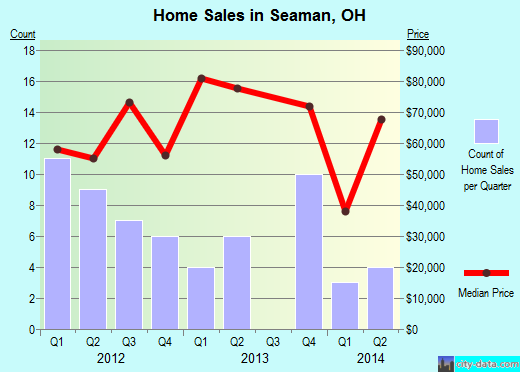 Seaman,OH real estate house value index trend