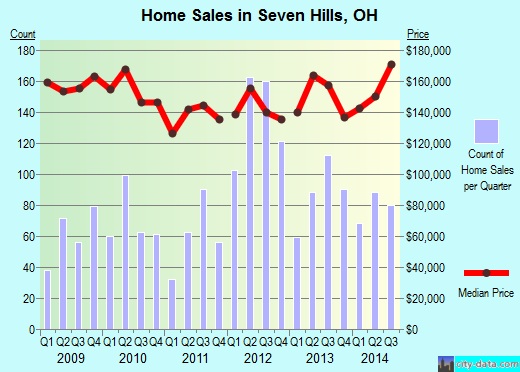 Seven Hills, OH index of house prices