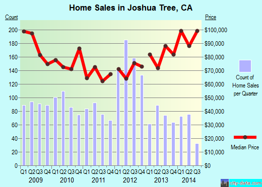 Joshua Tree,CA real estate house value index trend