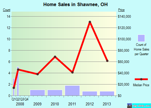Shawnee,OH real estate house value index trend