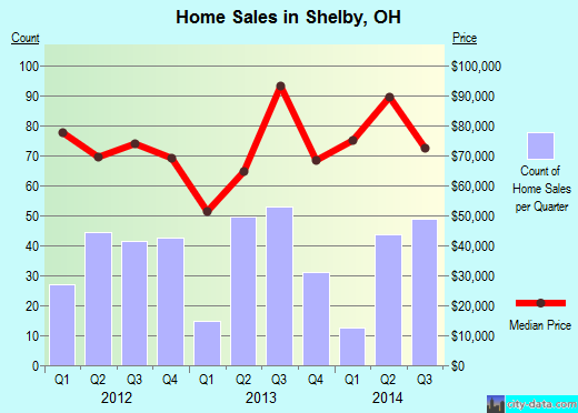 Shelby,OH real estate house value index trend