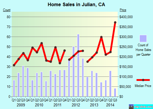 Julian,CA real estate house value index trend