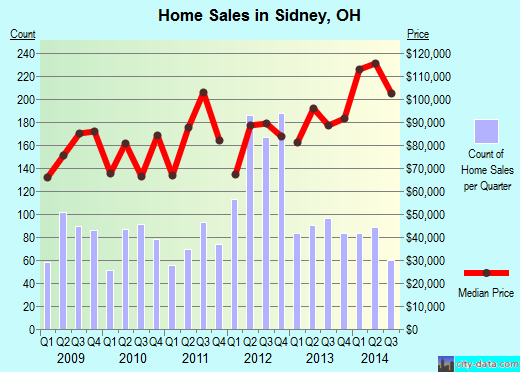 Sidney,OH real estate house value index trend