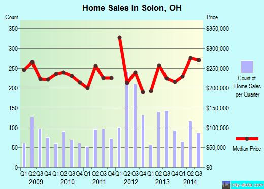 Solon,OH real estate house value index trend