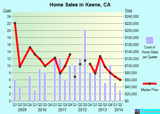 Keene, CA index of house prices