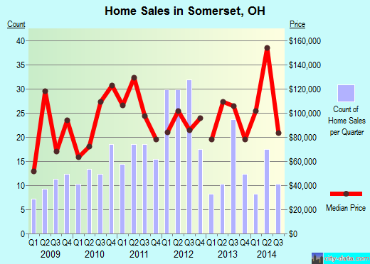 Somerset,OH real estate house value index trend