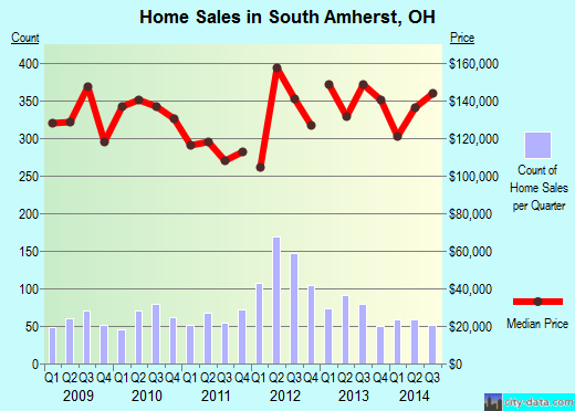 South Amherst,OH real estate house value index trend