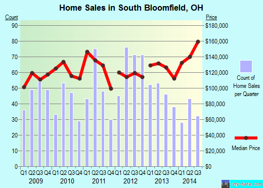 South Bloomfield,OH real estate house value index trend