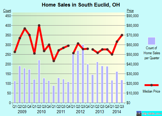 South Euclid,OH real estate house value index trend