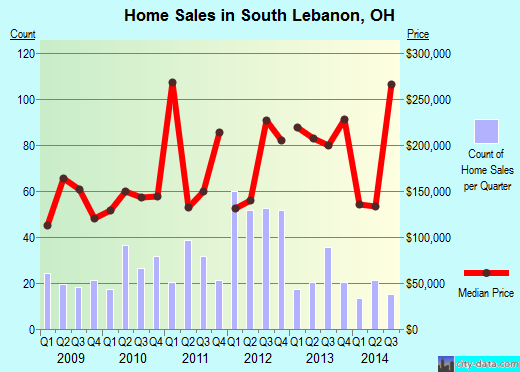 South Lebanon,OH real estate house value index trend