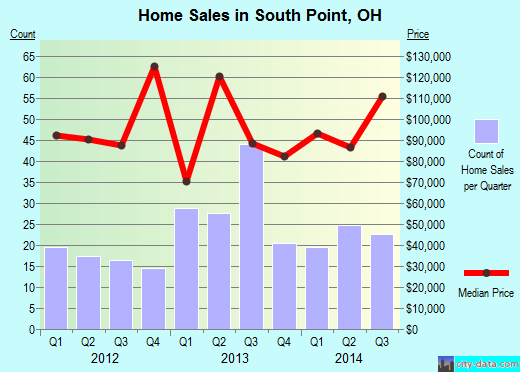 South Point,OH real estate house value index trend