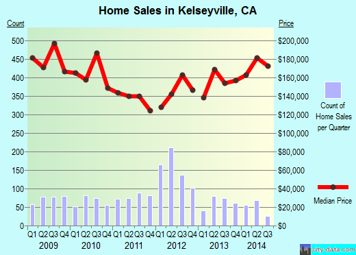 Kelseyville,CA real estate house value index trend