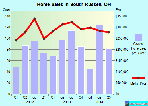 South Russell,OH real estate house value index trend