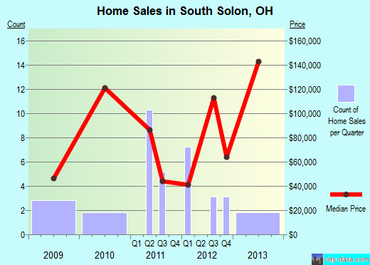 South Solon,OH real estate house value index trend