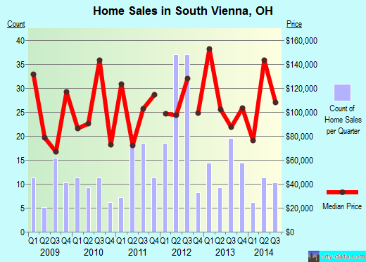 South Vienna,OH real estate house value index trend