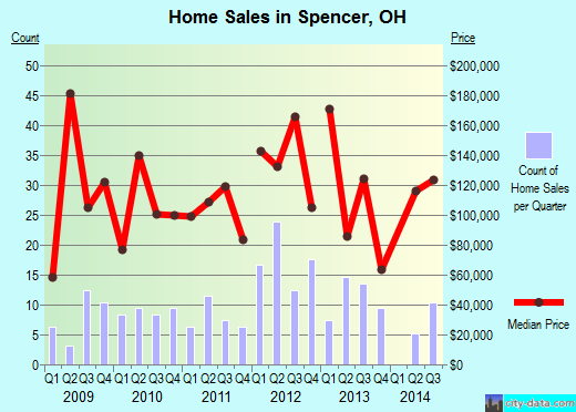 Spencer,OH real estate house value index trend