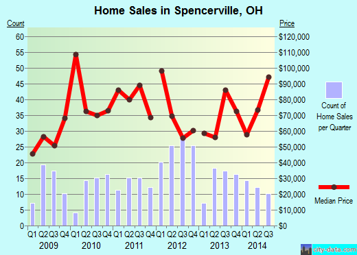 Spencerville,OH real estate house value index trend