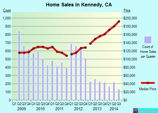 Kennedy,CA index of house prices