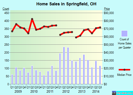Springfield,OH real estate house value index trend
