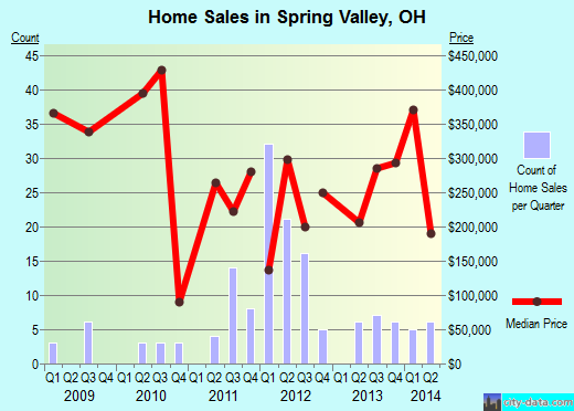 Spring Valley,OH real estate house value index trend