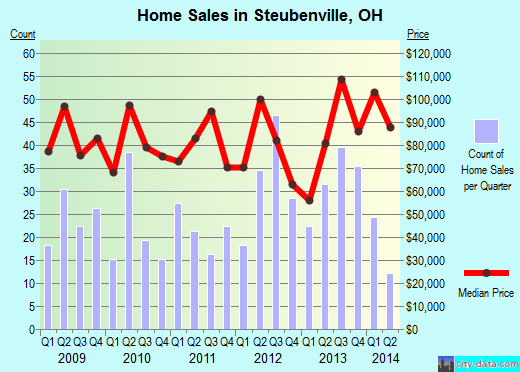 Steubenville,OH real estate house value index trend
