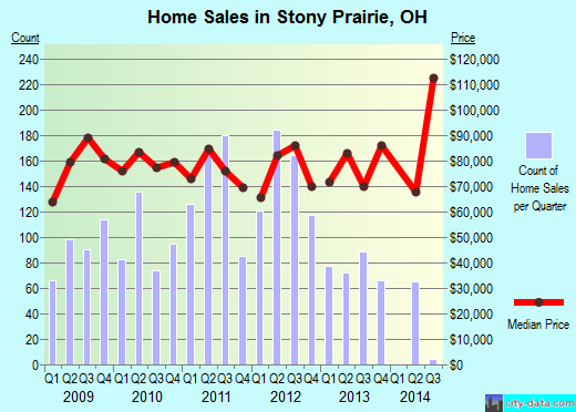 Stony Prairie,OH real estate house value index trend