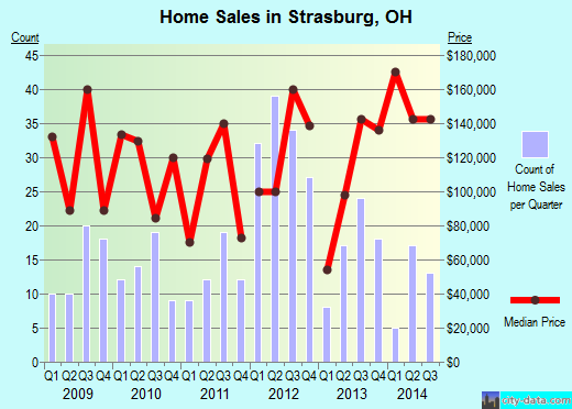 Strasburg,OH real estate house value index trend