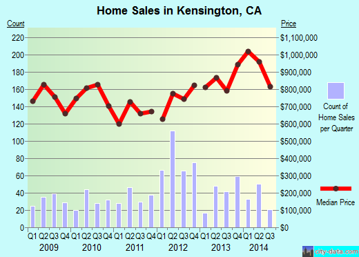 Kensington,CA real estate house value index trend