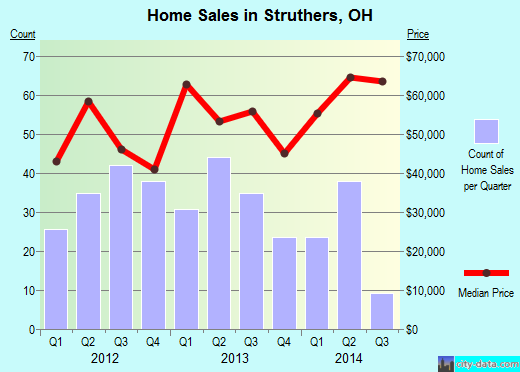Struthers,OH real estate house value index trend