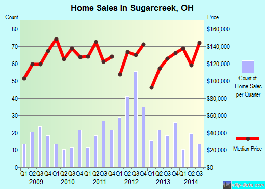 Sugarcreek,OH real estate house value index trend