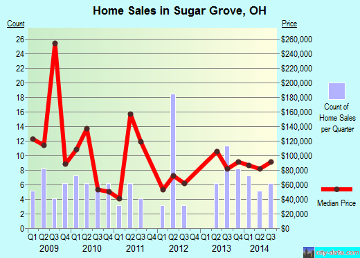 Sugar Grove,OH real estate house value index trend
