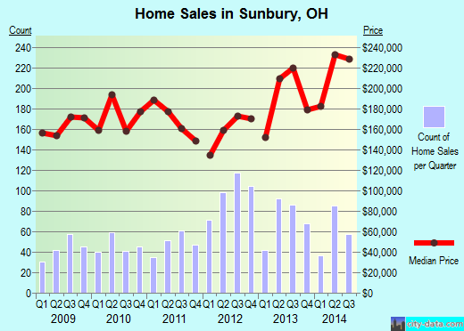 Sunbury,OH real estate house value index trend