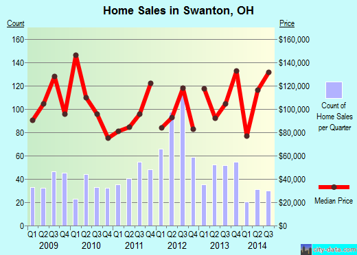 Swanton,OH real estate house value index trend