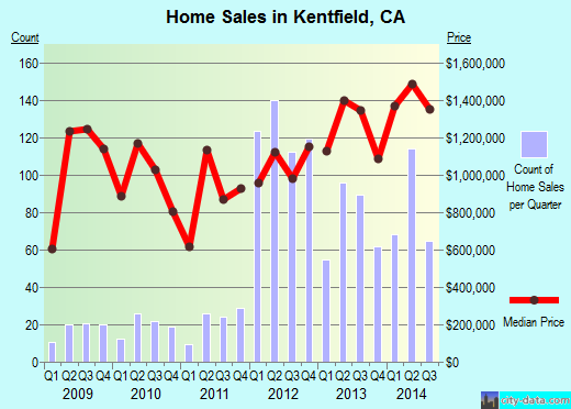 Kentfield,CA real estate house value index trend