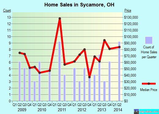 Sycamore,OH real estate house value index trend