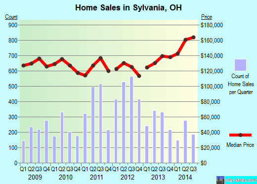 Sylvania,OH real estate house value index trend