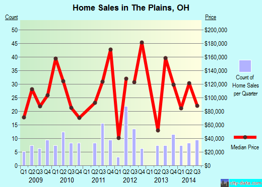 The Plains,OH real estate house value index trend