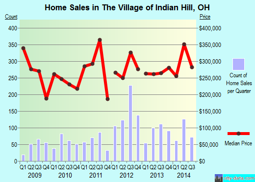 The Village of Indian Hill,OH real estate house value index trend