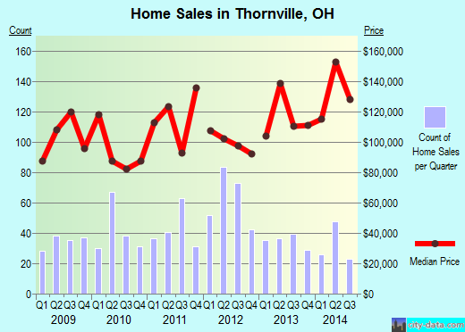 Thornville,OH real estate house value index trend