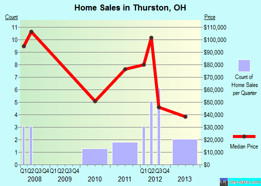 Thurston,OH real estate house value index trend