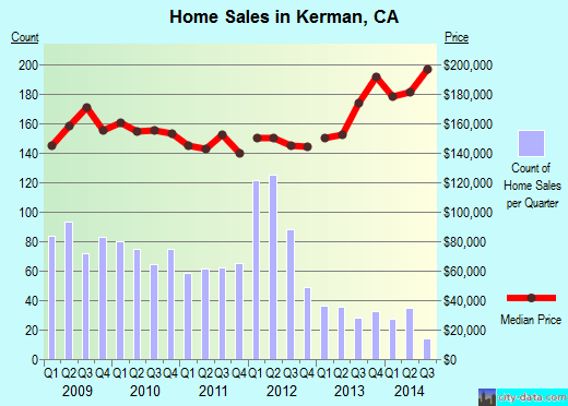 Kerman, CA index of house prices