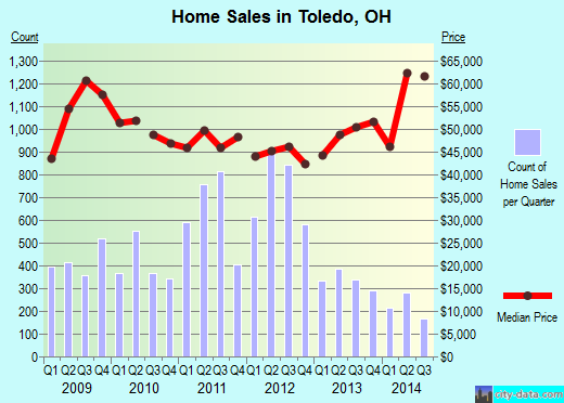 Toledo,OH real estate house value index trend