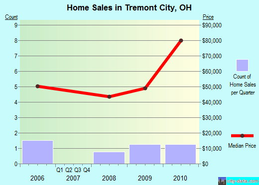 Tremont City,OH real estate house value index trend