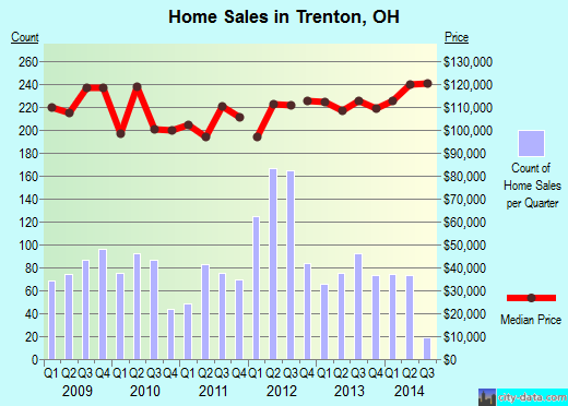 Trenton, OH index of house prices