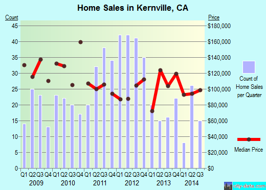 Kernville,CA real estate house value index trend